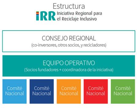 Estructura IRR