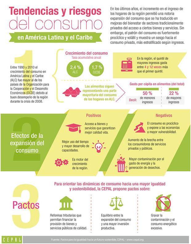 En esta infografía la CEPAL presenta las tendencias y los riesgos del consumo en la región y su propuesta para orientar estas dinámicas hacia una mayor igualdad y sostenibilidad.